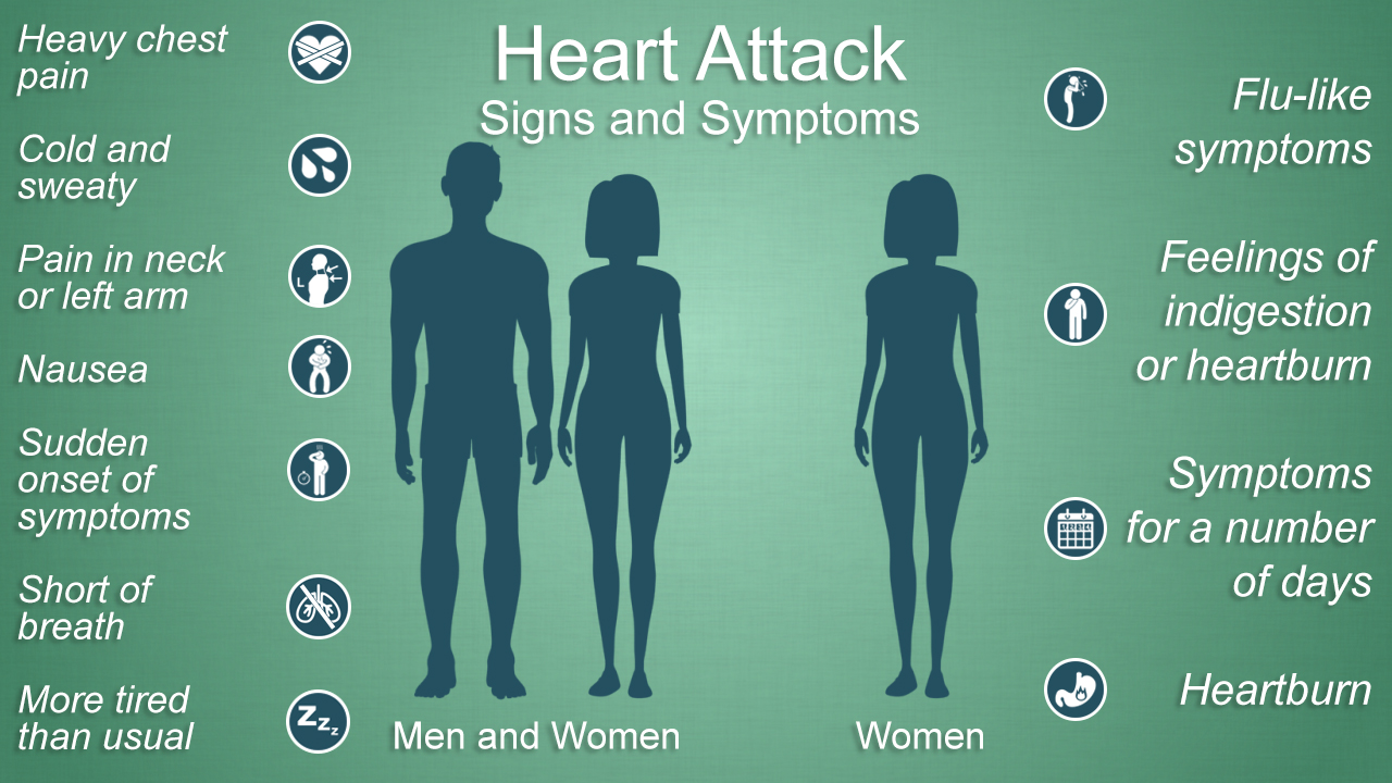 HeartAttackSymptoms